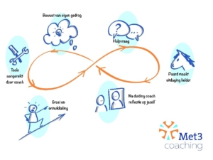 Met3 coaching